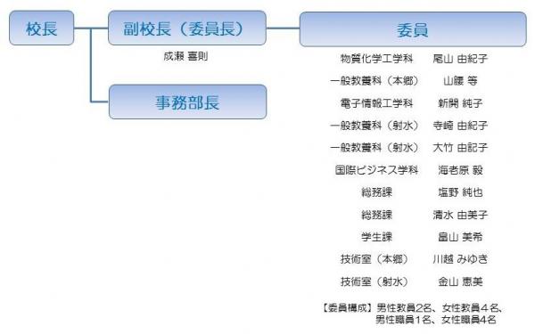富山高専女性スマイル・アップ推進委員会(平成24年度)