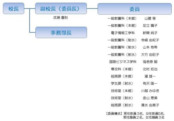 富山高専女性スマイル・アップ推進委員会(平成26年度)