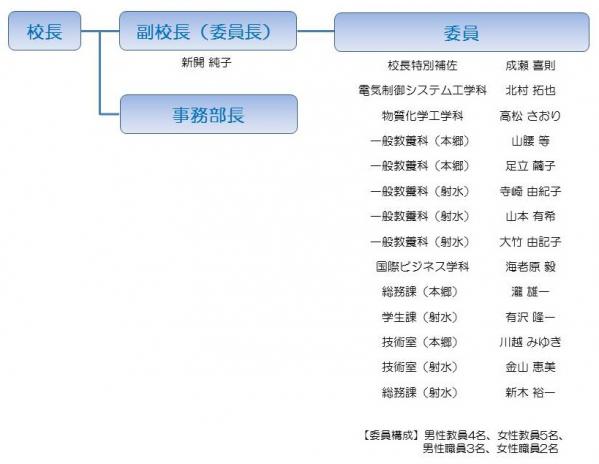 富山高専女性スマイル・アップ推進委員会(平成27年度)