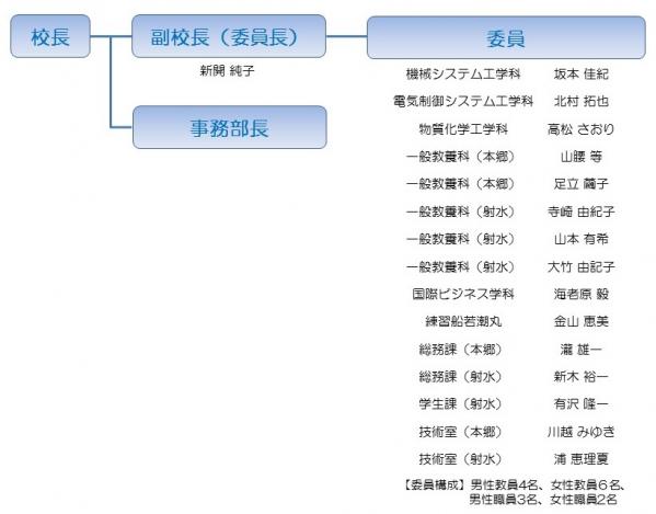 富山高専女性スマイル・アップ推進委員会(平成28年度)
