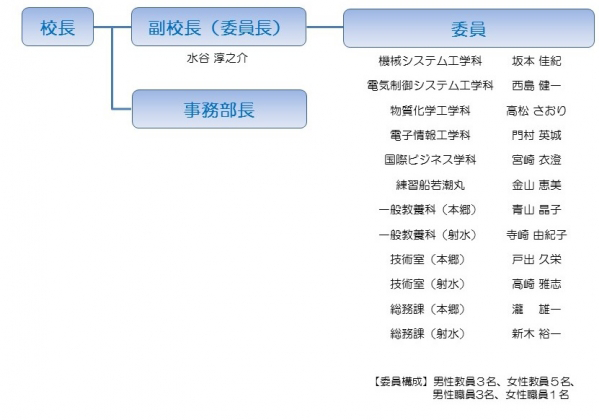 富山高専女性スマイル・アップ推進委員会(平成29年度)