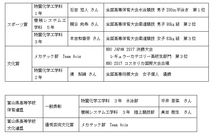スポーツ賞・文化賞