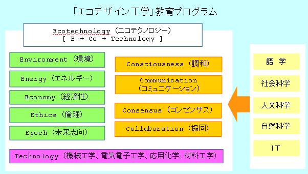 「エコデザイン工学」教育プログラム_1年生以降
