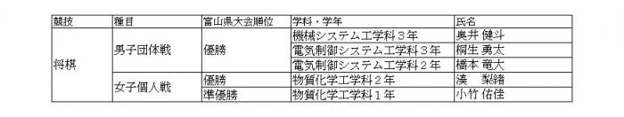 全国高等学校総合文化祭将棋大会に出場します。(本郷キャンパス)2