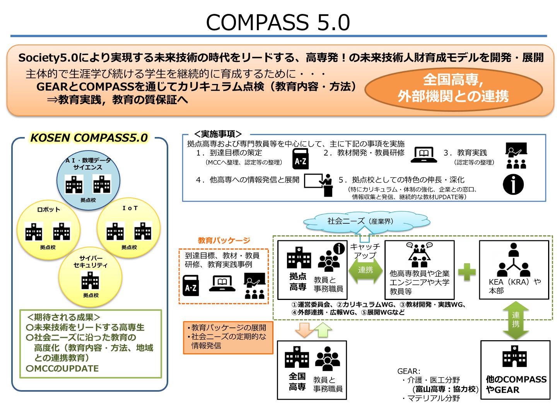 高専発!「Society 5.0型未来技術人財」育成事業(COMPASS 5.0)に採択されました。